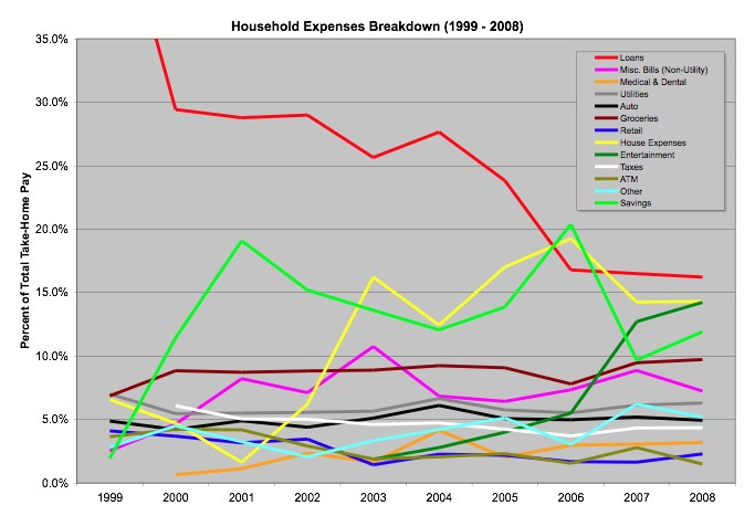 Household Expenses Summary 1999-2008