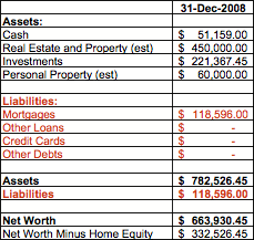 My 2008 State of the Household Financial Report (Part 4)