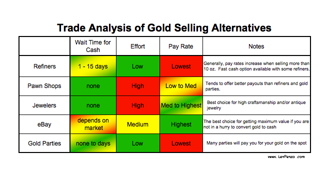 How do you trade gold options