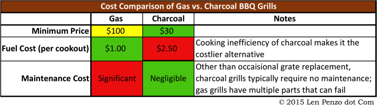 Are Gas or Charcoal Grills More Cost Effective? – Len Penzo dot Com