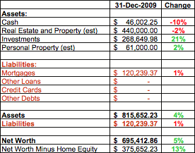 My 2009 State of the Household Financial Report