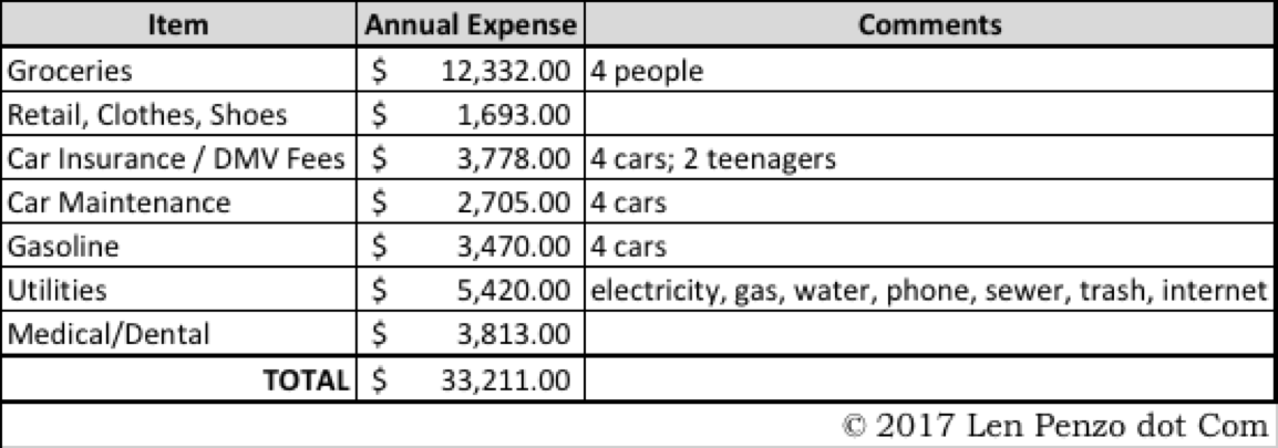 sample monthly budget for one person