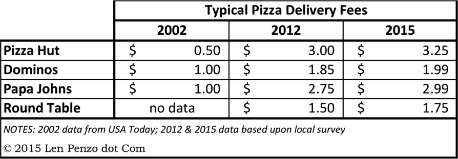Sorry Pizza Delivery Fees Are Here To Stay And Its Your Fault - Round table delivery fee