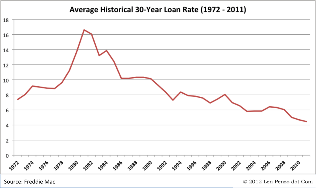 Historical 30-Year Mortgage Loan Rates (1972 - 2011)