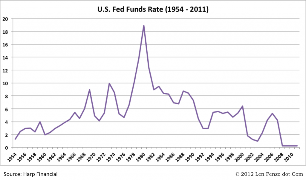 Historical US Fed Funds Rate (1954 - 2011)