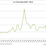 Interest Rates (US Prime)
