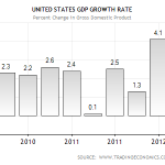 Post recession GDP growth under 4 percent is nothing to write home about.