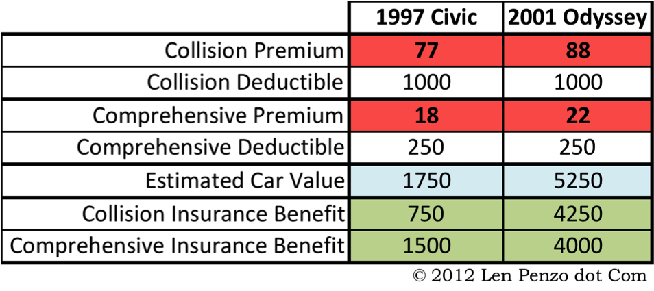 Car Insurance Estimator >> How I Know When To Drop Collision Comprehensive Auto Insurance