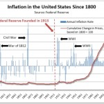 Inflation-in-the-United-States-Since-1800