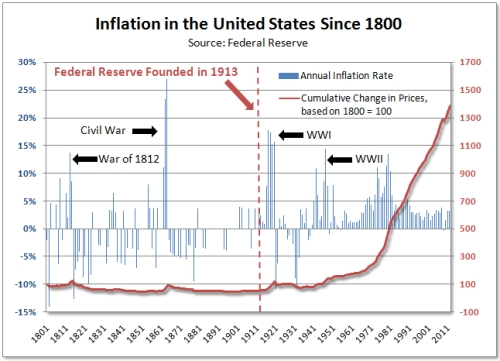inflation in usa Inflation affects everything around us, from basic necessities like housing, food, medical care and utilities to the cost of cosmetics and new automobiles furthermore, inflation can effortlessly deteriorate our savings it makes the money saved today less valuable tomorrow, eroding our future .