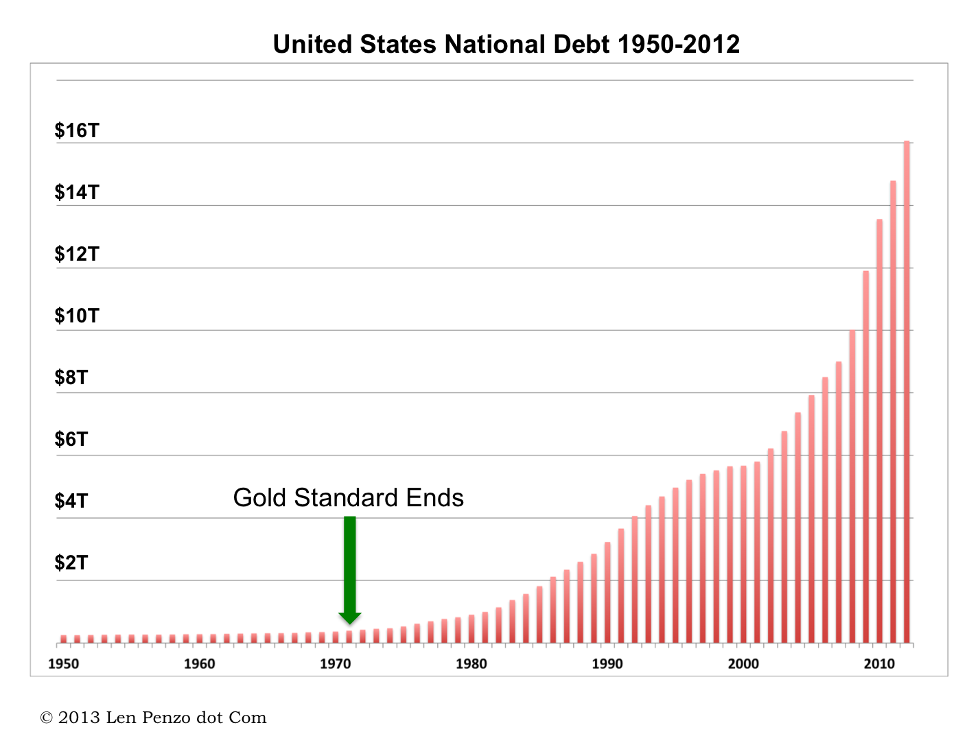 Economic Collapse 101: What It Will Look Like, and How It May Start