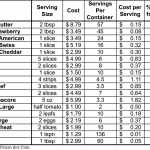 My 5th Annual Cost Survey of 10 Popular Brown Bag Sandwiches