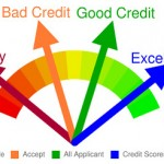 How Do They Calculate Credit Scores and What's In a Credit Report?