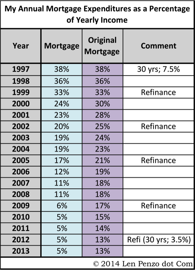 Mortgage Payment Income Percentage