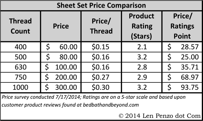 Sheet thread count chart nancy koltes bedding vanity for What is thread count in sheets