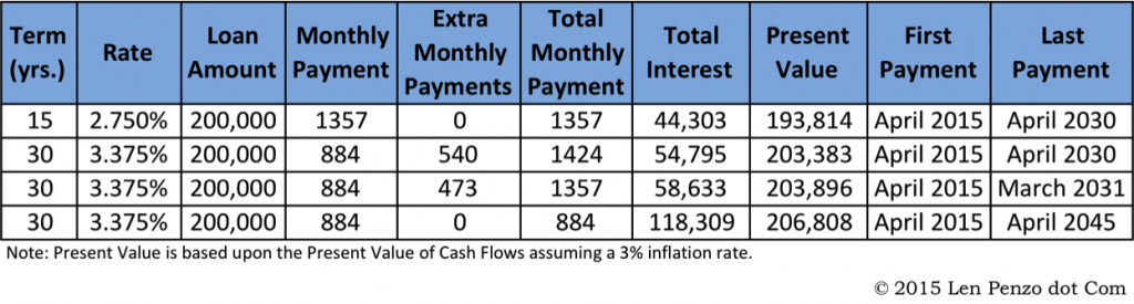 30 vs 15 interest payments