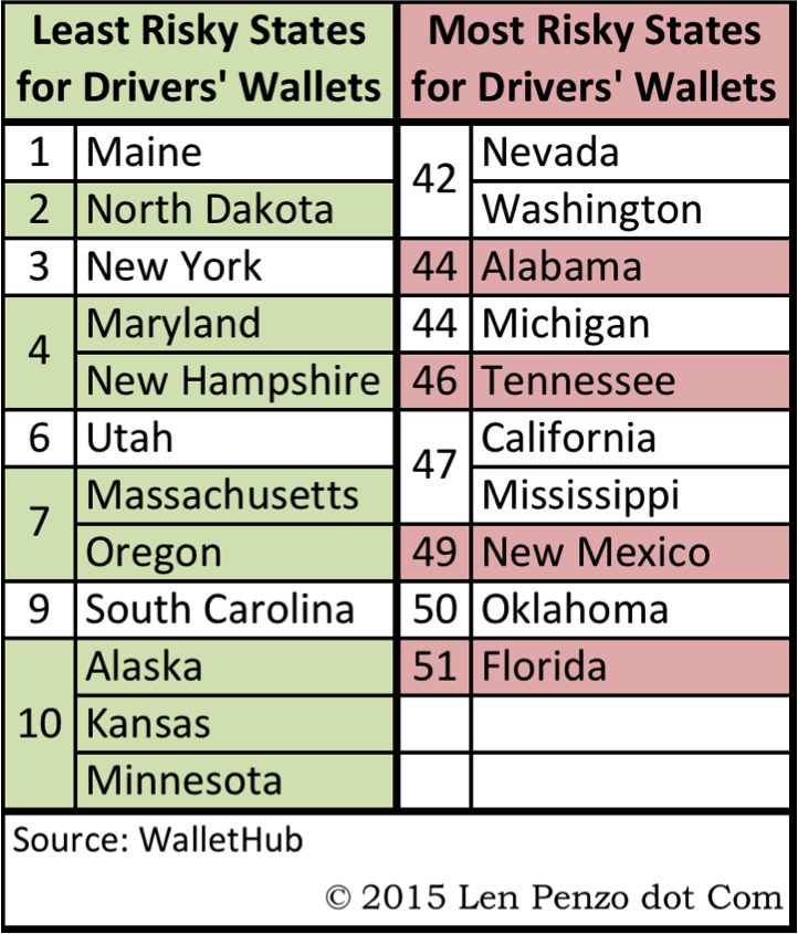 Car Ownership Rates by State