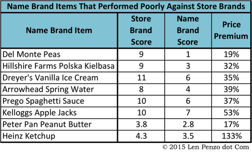 8 Store Brand Items That Are Superior To Their Name Brand