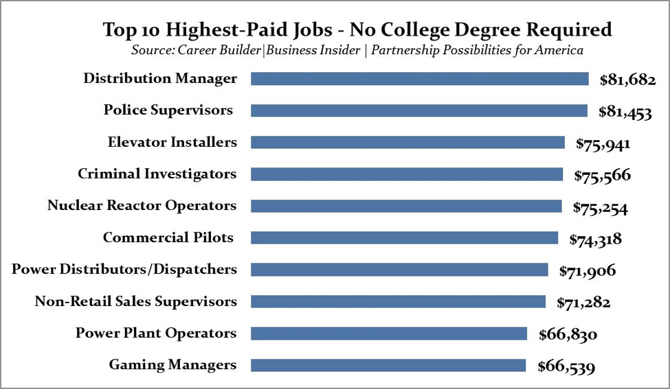 jobs 10 highest paying no degree