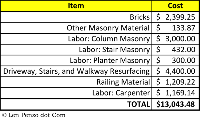 Porch Project Cost Breakdown