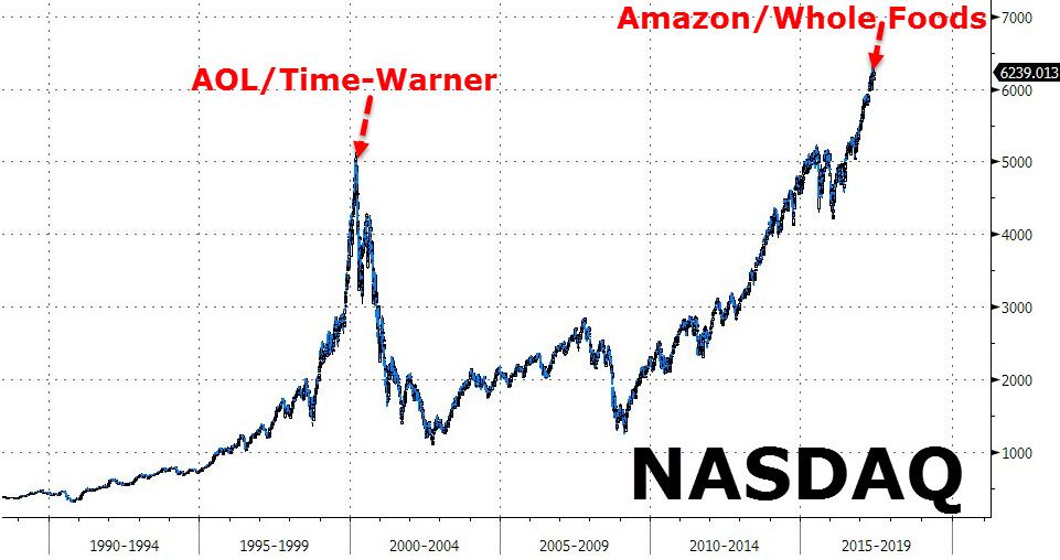 Whole Foods Current Stock Market Price