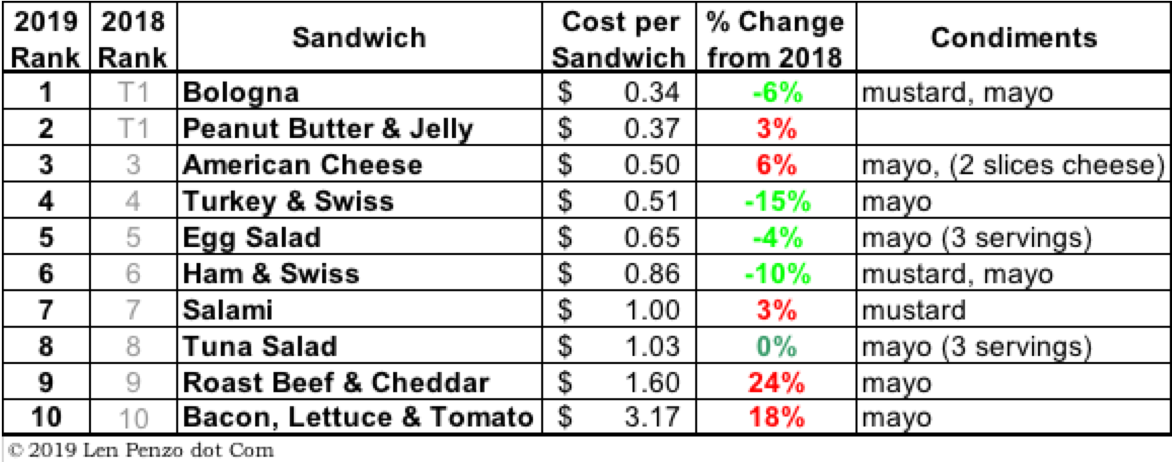 My 11th Annual Cost Survey Of 10 Popular Brown Bag Sandwiches