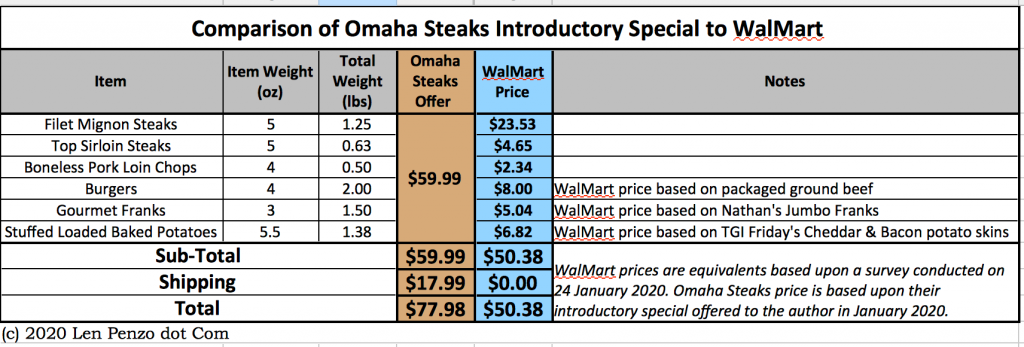 omaha steaks price comparison